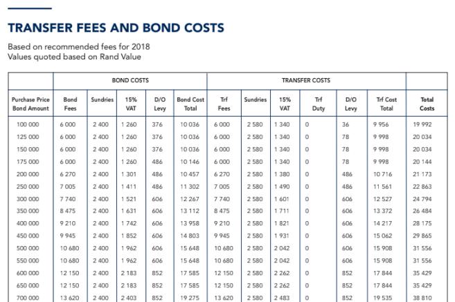 Bond Transfer Fees