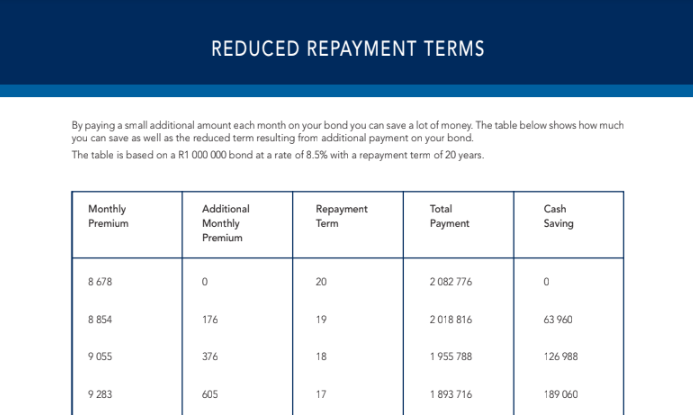 Reduced Payment Terms
